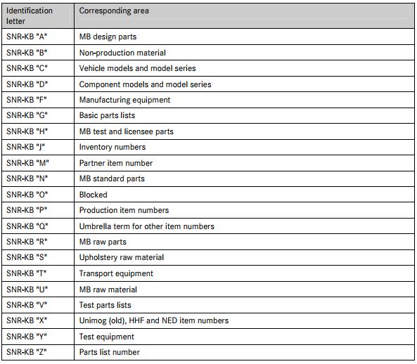 Bảng nhận dạng các ký tự tiền tố của mã phụ tùng xe Mercedes-Benz